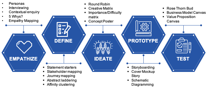 Apply Design Thinking Principles To Your Rfp Response Process
